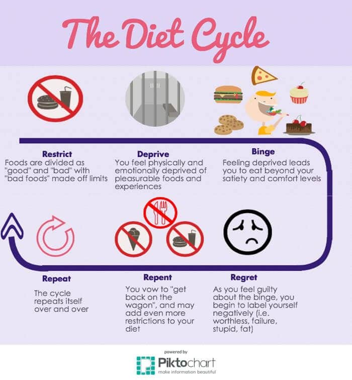 An infographic of the diet cycle.