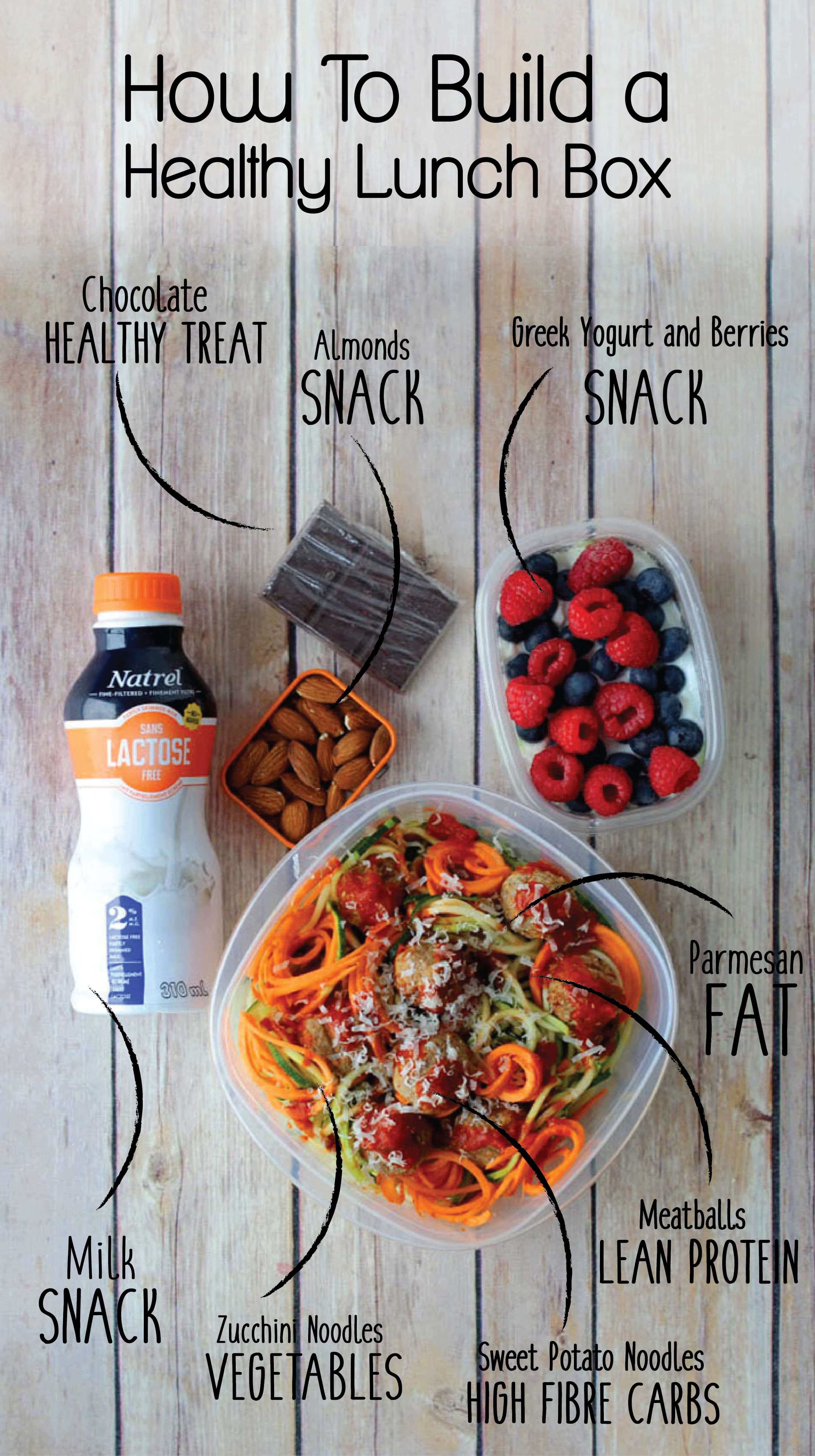 How To Pack A Healthy Lunch Box For Work Lunch Food Checklist Abbey S Kitchen