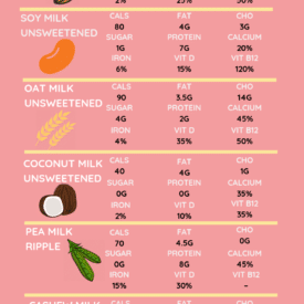 Infographic on comparing the nutritional composition of milk and vegan milk substitutes.