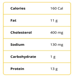 A chart indicating the nutritional information of eggs including 160 calories, 11 grams of fat, 400 milligrams of cholesterol, 130 milligrams sodium, 1 gram of carbohydrate, and 13 grams of protein.