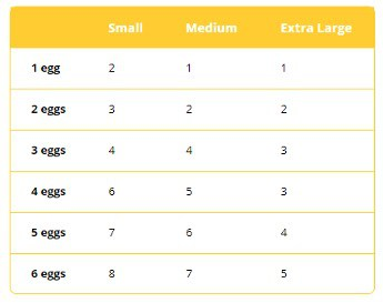 A chart indicating egg conversions for small, medium, and extra large eggs.