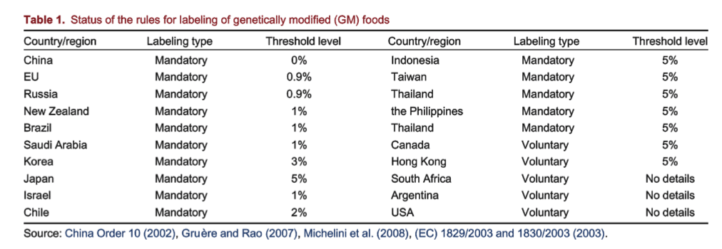 A table showing the status of rules of labelling of genetically modified (GM) foods.